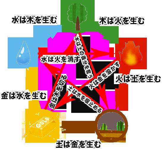 東洋占星術 五行